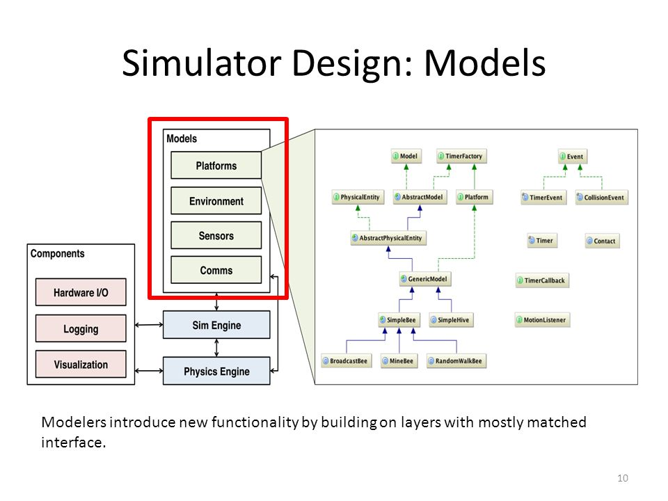 Simulator Design: Models 10 Modelers introduce new functionality by building on layers with mostly matched interface.