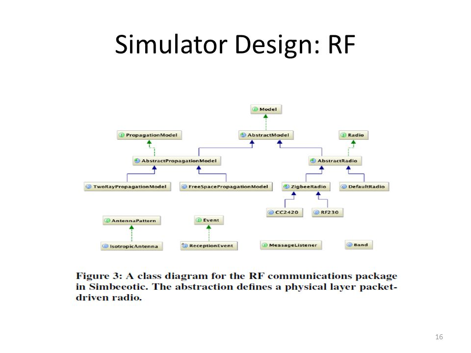 Simulator Design: RF 16