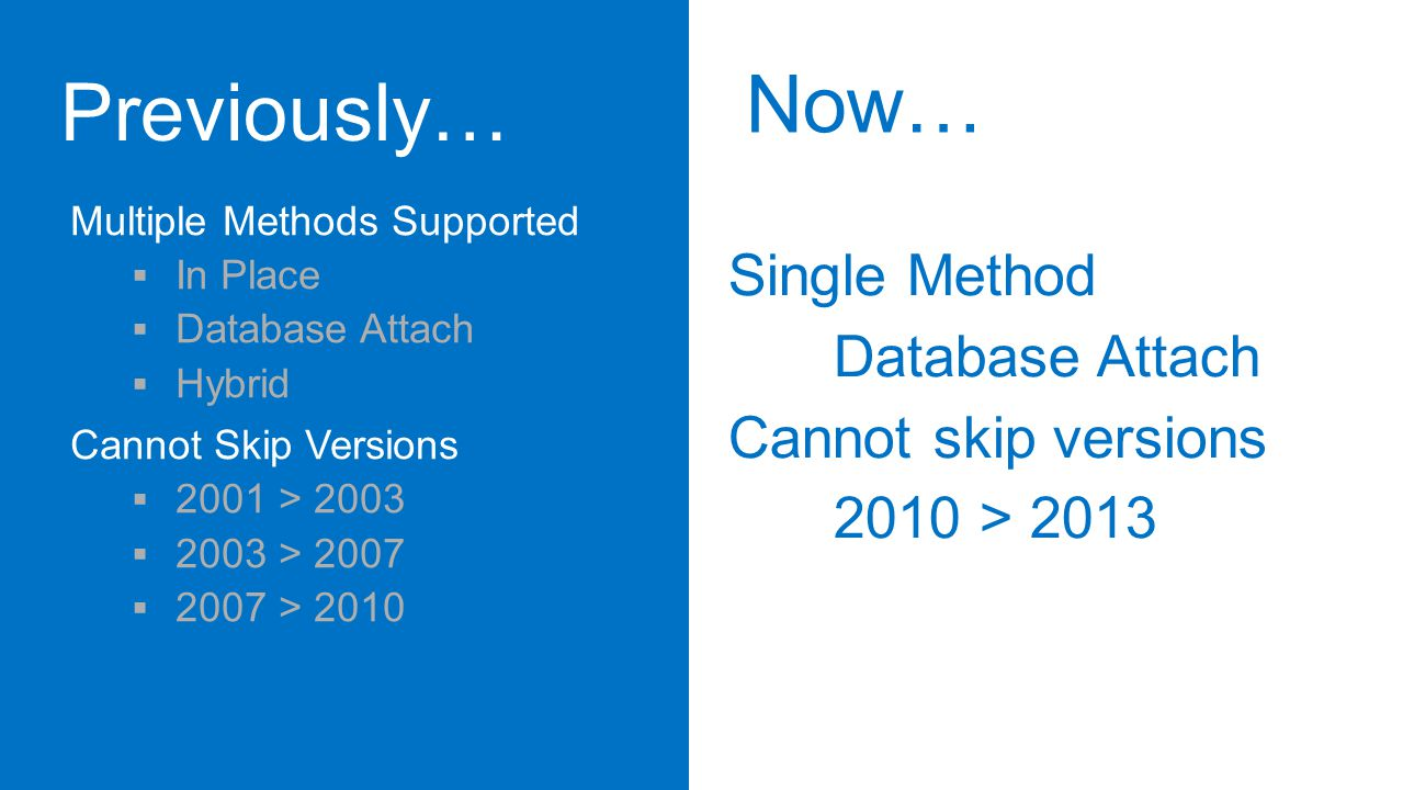 Multiple Methods Supported  In Place  Database Attach  Hybrid Cannot Skip Versions  2001 > 2003  2003 > 2007  2007 > 2010 Single Method Database Attach Cannot skip versions 2010 > 2013 Now…