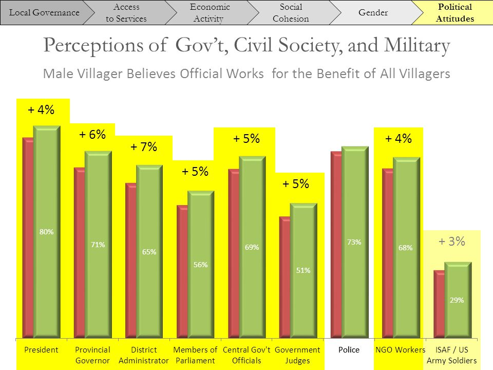 + 4% Perceptions of Gov't, Civil Society, and Military + 6% + 7% + 5% + 4% + 3% Male Villager Believes Official Works for the Benefit of All Villagers Political Attitudes Gender Social Cohesion Economic Activity Access to Services Local Governance