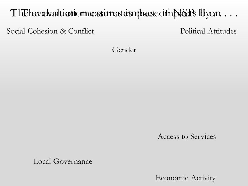 Local Governance Access to Services Economic Activity The evaluation measures impact of NSP-II on...The evaluation estimates these impacts by... Socia