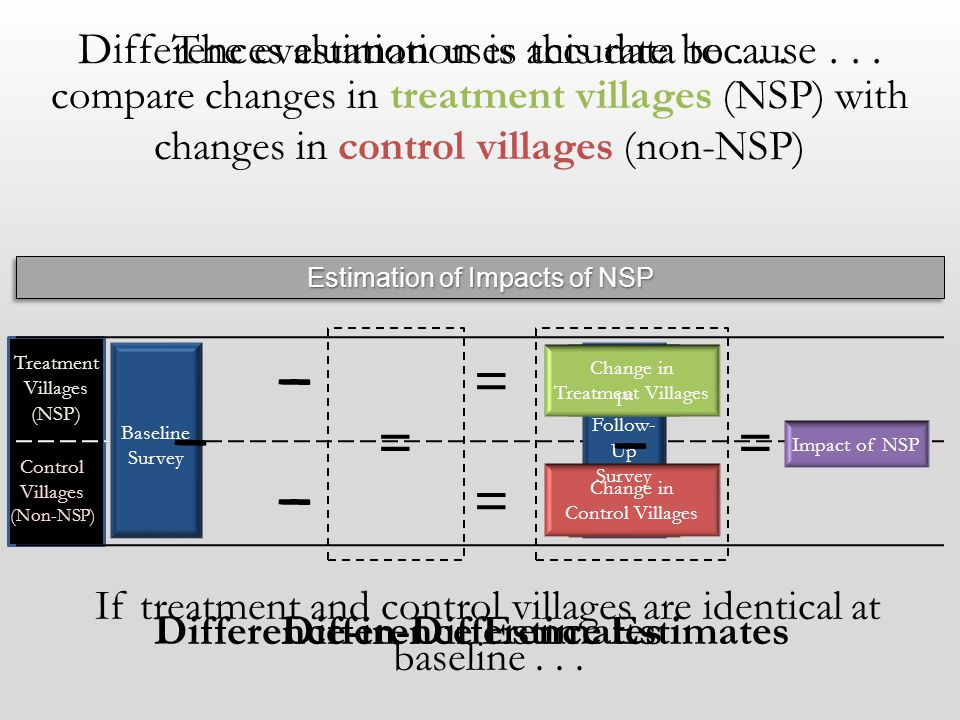 Baseline Survey 1 st Follow- Up Survey Change in Treatment Villages Change in Control Villages Baseline Survey Treatment Villages (NSP) Control Villages (Non-NSP) 1 st Follow- Up Survey The evaluation uses this data to...