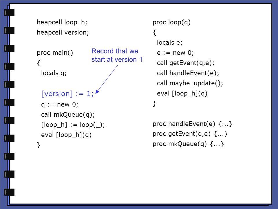 heapcell loop_h; heapcell version; proc main() { locals q; [version] := 1; q := new 0; call mkQueue(q); [loop_h] := loop(_); eval [loop_h](q) } proc loop(q) { locals e; e := new 0; call getEvent(q,e); call handleEvent(e); call maybe_update(); eval [loop_h](q) } proc handleEvent(e) {...} proc getEvent(q,e) {...} proc mkQueue(q) {...} Record that we start at version 1