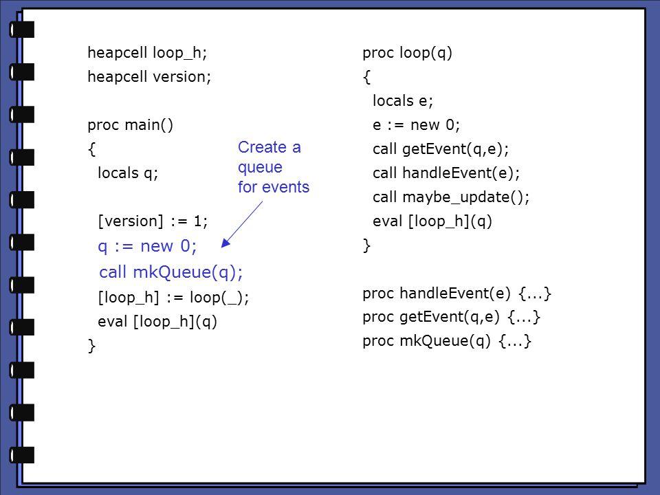 heapcell loop_h; heapcell version; proc main() { locals q; [version] := 1; q := new 0; call mkQueue(q); [loop_h] := loop(_); eval [loop_h](q) } proc loop(q) { locals e; e := new 0; call getEvent(q,e); call handleEvent(e); call maybe_update(); eval [loop_h](q) } proc handleEvent(e) {...} proc getEvent(q,e) {...} proc mkQueue(q) {...} Create a queue for events