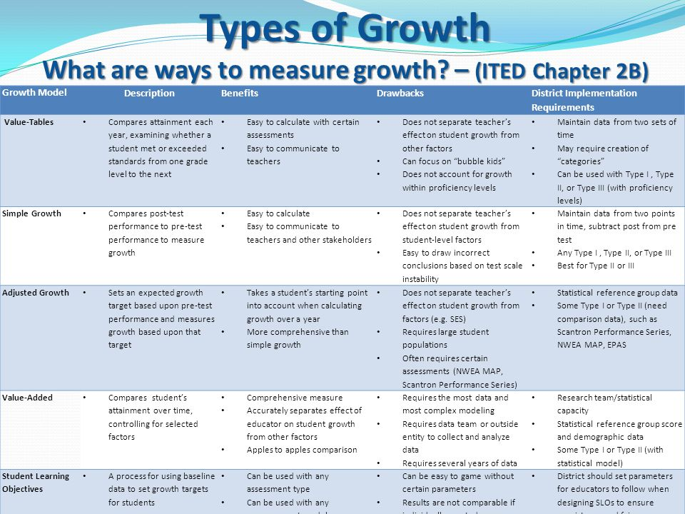 Types of Growth What are ways to measure growth.