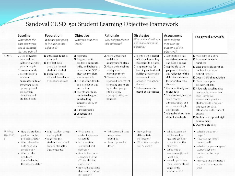 Sandoval CUSD 501 Student Learning Objective Framework Targeted Growth