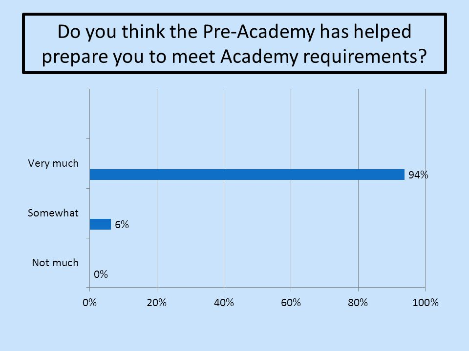 Do you think the Pre-Academy has helped prepare you to meet Academy requirements