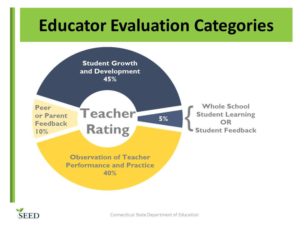Educator Evaluation Categories Connecticut State Department of Education