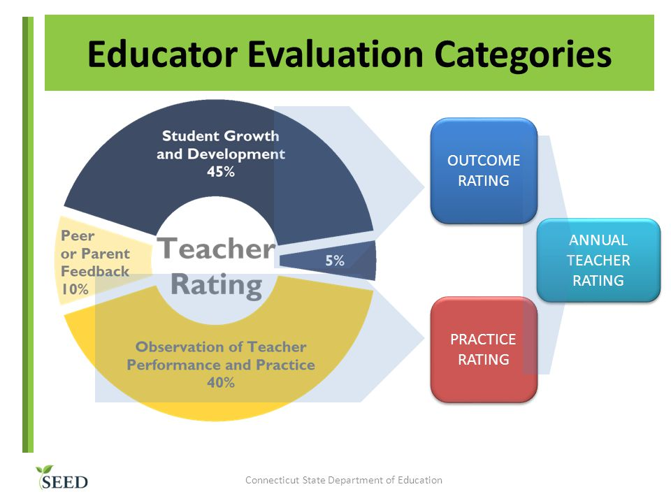 ANNUAL TEACHER RATING OUTCOME RATING Educator Evaluation Categories PRACTICE RATING Connecticut State Department of Education