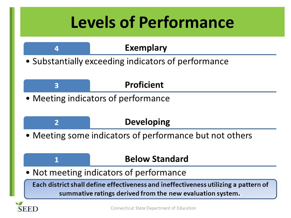 Levels of Performance Exemplary 4 Substantially exceeding indicators of performance Proficient 3 Meeting indicators of performance Developing 2 Meeting some indicators of performance but not others Below Standard 1 Not meeting indicators of performance Each district shall define effectiveness and ineffectiveness utilizing a pattern of summative ratings derived from the new evaluation system..
