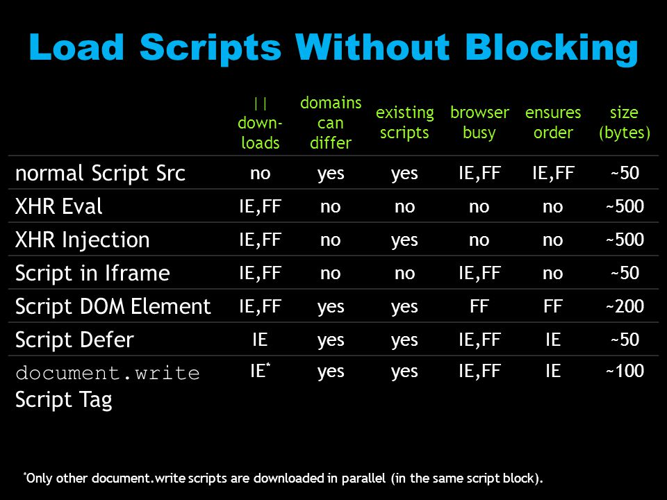 || down- loads domains can differ existing scripts browser busy ensures order size (bytes) normal Script Src noyes IE,FF ~50 XHR Eval IE,FFno ~500 XHR Injection IE,FFnoyesno ~500 Script in Iframe IE,FFno IE,FFno~50 Script DOM Element IE,FFyes FF ~200 Script Defer IEyes IE,FFIE~50 document.write Script Tag IE * yes IE,FFIE~100 * Only other document.write scripts are downloaded in parallel (in the same script block).