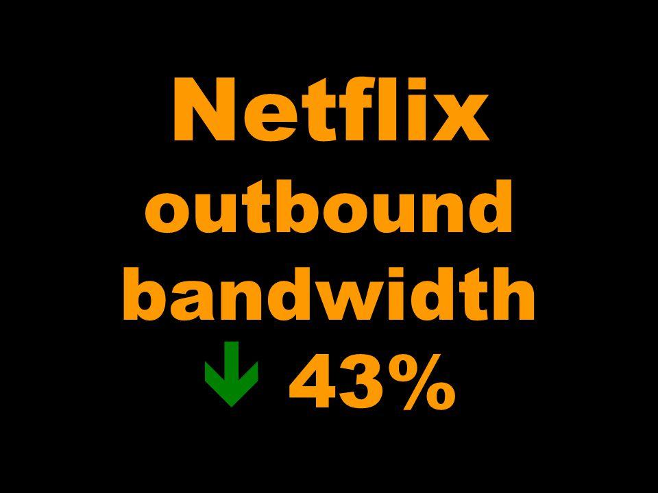 Netflix outbound bandwidth  43%
