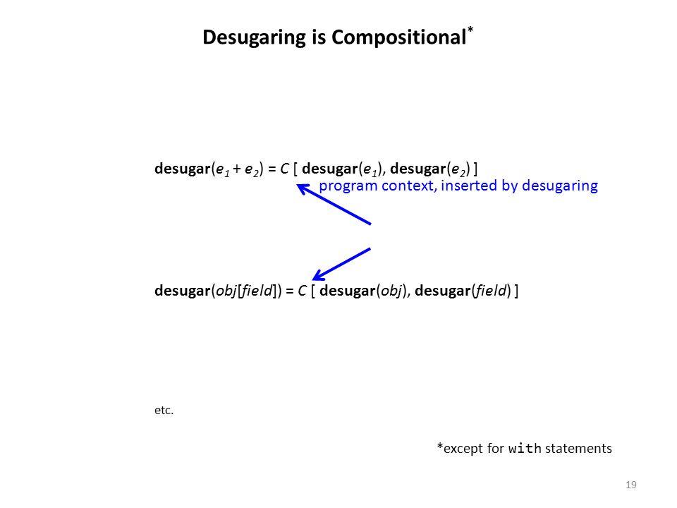 19 Desugaring is Compositional * desugar(e 1 + e 2 ) = C [ desugar(e 1 ), desugar(e 2 ) ] desugar(obj[field]) = C [ desugar(obj), desugar(field) ] etc.