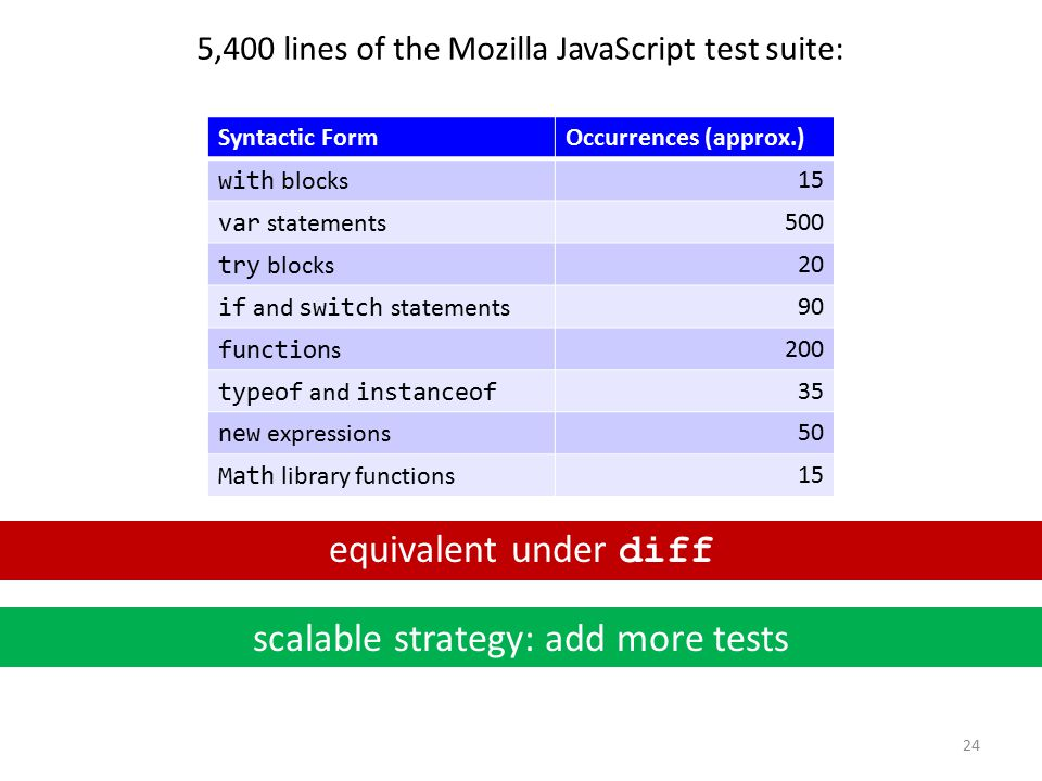 24 Syntactic FormOccurrences (approx.) with blocks15 var statements500 try blocks20 if and switch statements90 function s200 typeof and instanceof 35 new expressions50 Math library functions15 5,400 lines of the Mozilla JavaScript test suite: scalable strategy: add more tests equivalent under diff