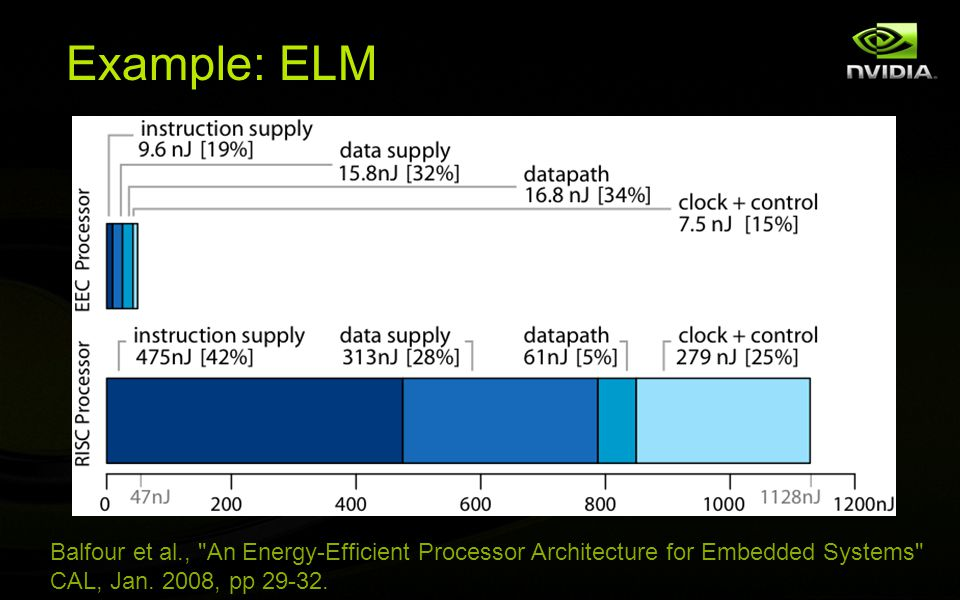 Example: ELM Balfour et al., An Energy-Efficient Processor Architecture for Embedded Systems CAL, Jan.