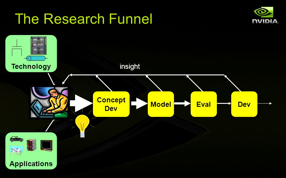 The Research Funnel Applications Technology Concept Dev ModelEvalDev insight
