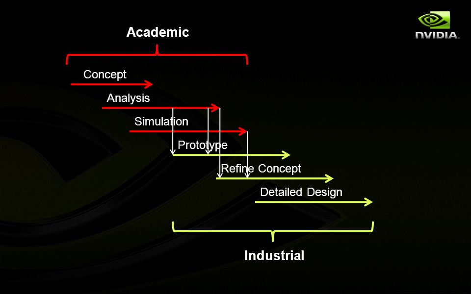 Concept Analysis Simulation Prototype Refine Concept Detailed Design Academic Industrial