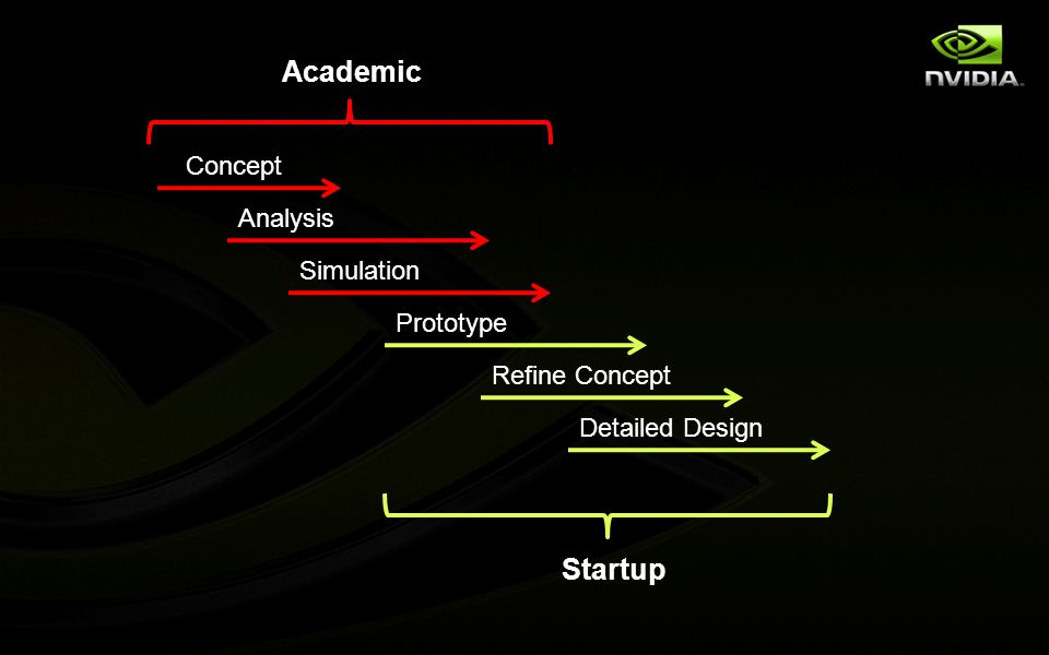 Concept Analysis Simulation Prototype Refine Concept Detailed Design Academic Startup