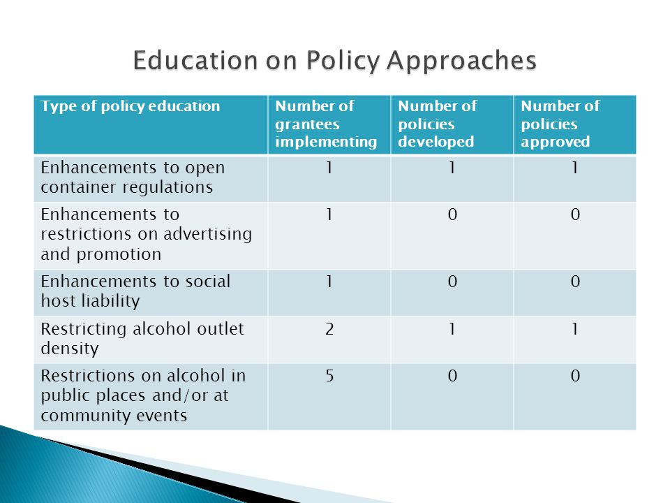 Type of policy educationNumber of grantees implementing Number of policies developed Number of policies approved Enhancements to open container regulations 111 Enhancements to restrictions on advertising and promotion 100 Enhancements to social host liability 100 Restricting alcohol outlet density 211 Restrictions on alcohol in public places and/or at community events 500