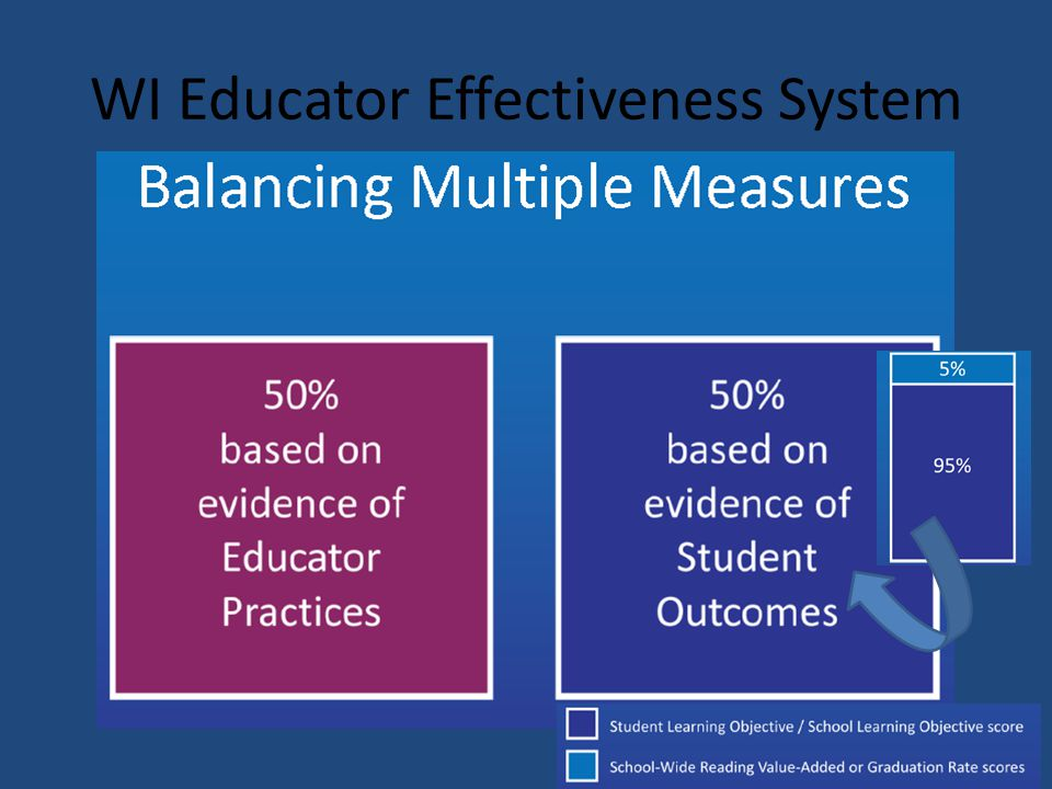 WI Educator Effectiveness System