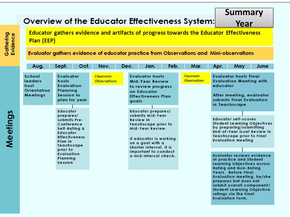 Reflection and Self-Rating Using the Danielson framework and the self- rating template, review the critical attributes of each component and complete your self- assessment for the 2014-2015 school year.