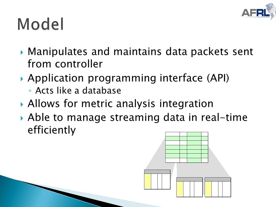  Manipulates and maintains data packets sent from controller  Application programming interface (API) ◦ Acts like a database  Allows for metric analysis integration  Able to manage streaming data in real-time efficiently