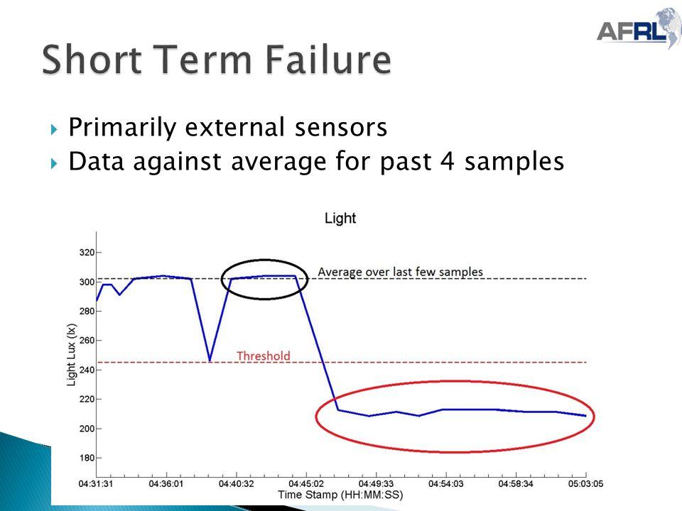  Primarily external sensors  Data against average for past 4 samples
