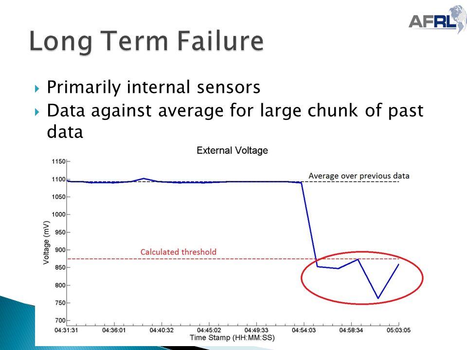 Primarily internal sensors  Data against average for large chunk of past data