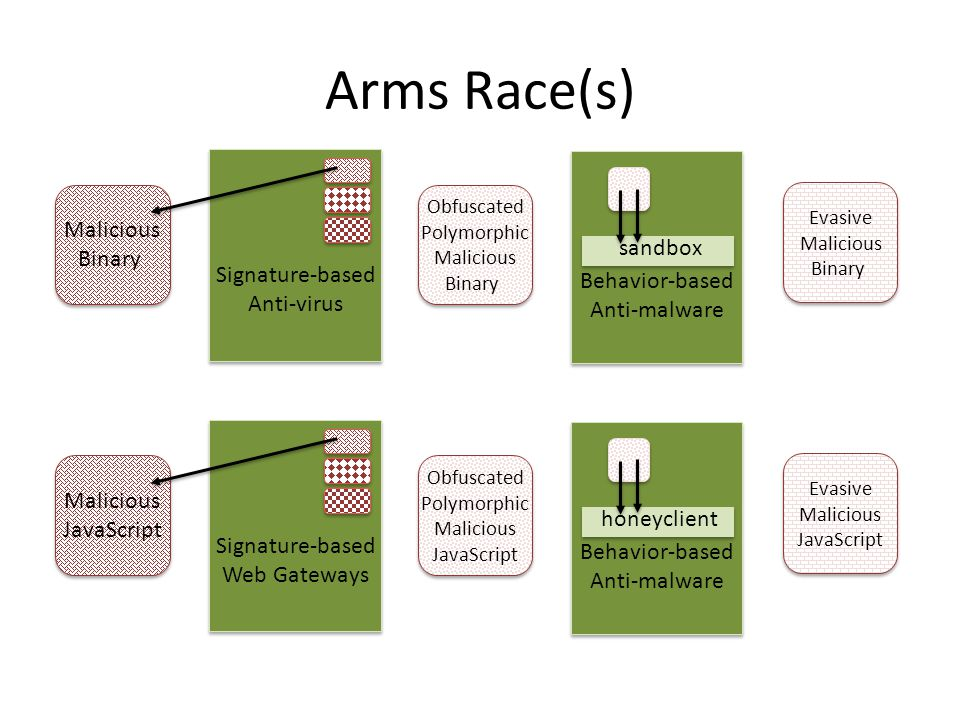 Arms Race(s) Malicious Binary Obfuscated Polymorphic Malicious Binary Behavior-based Anti-malware sandbox Evasive Malicious Binary Signature-based Anti-virus Malicious JavaScript Obfuscated Polymorphic Malicious JavaScript Behavior-based Anti-malware honeyclient Evasive Malicious JavaScript Signature-based Web Gateways