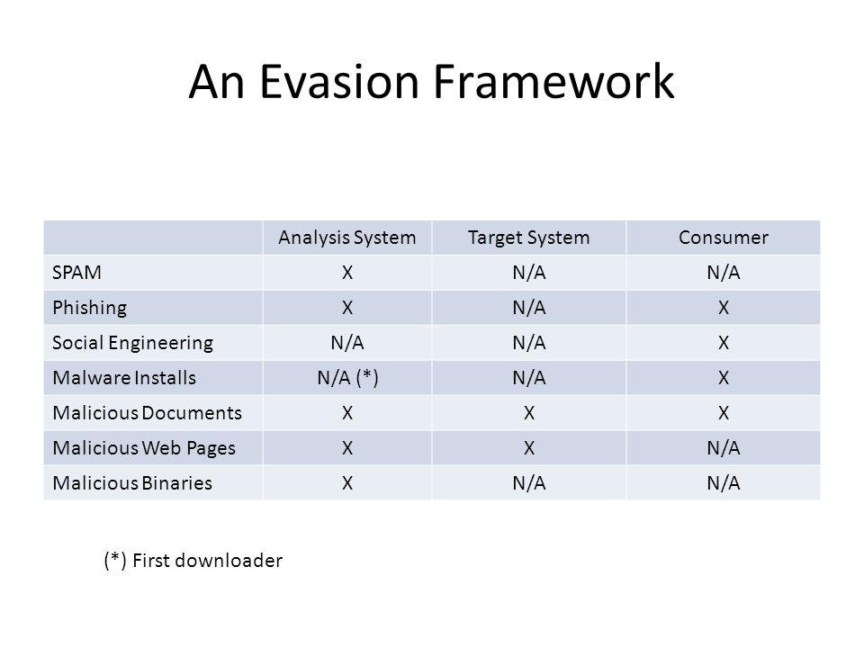 An Evasion Framework Analysis SystemTarget SystemConsumer SPAMXN/A PhishingXN/AX Social EngineeringN/A X Malware InstallsN/A (*)N/AX Malicious Documen