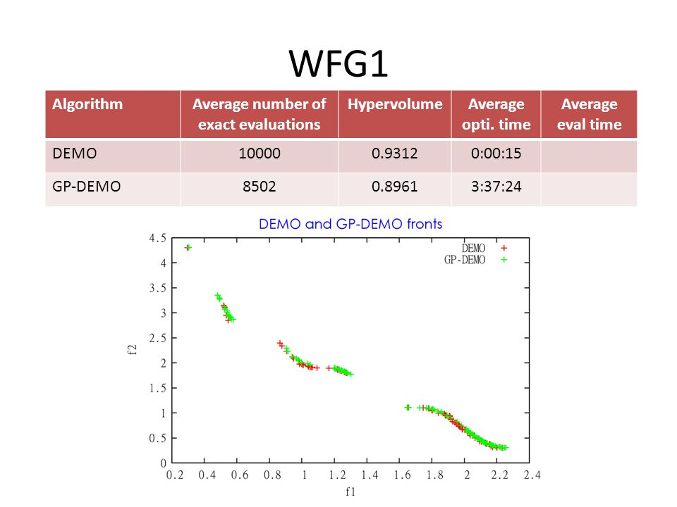 WFG1 AlgorithmAverage number of exact evaluations HypervolumeAverage opti.