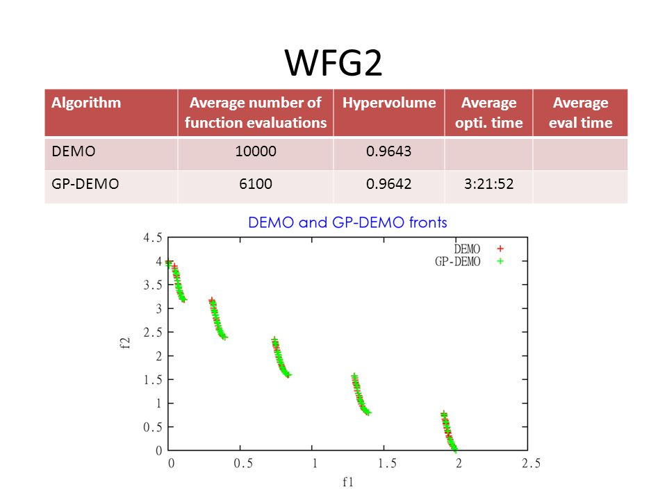 WFG2 AlgorithmAverage number of function evaluations HypervolumeAverage opti.