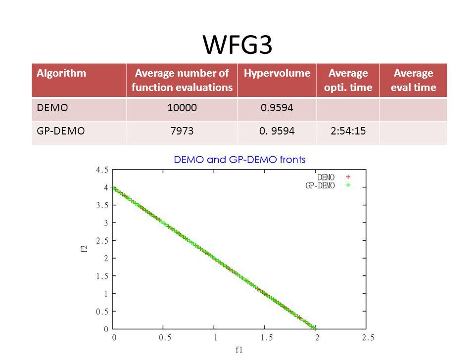 WFG3 AlgorithmAverage number of function evaluations HypervolumeAverage opti.