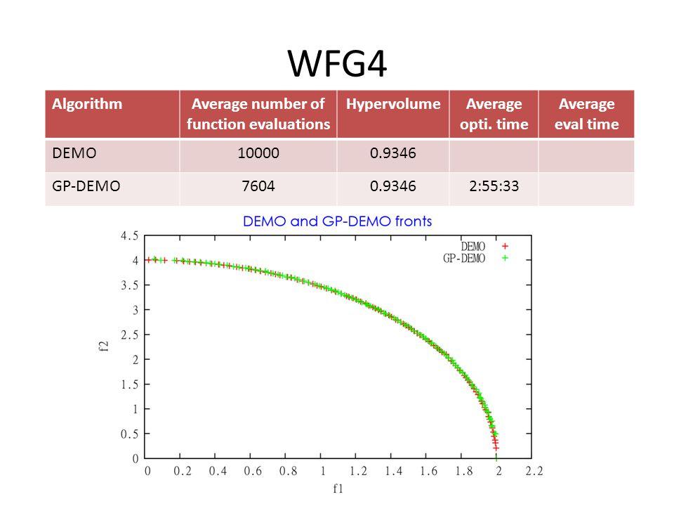 WFG4 AlgorithmAverage number of function evaluations HypervolumeAverage opti.
