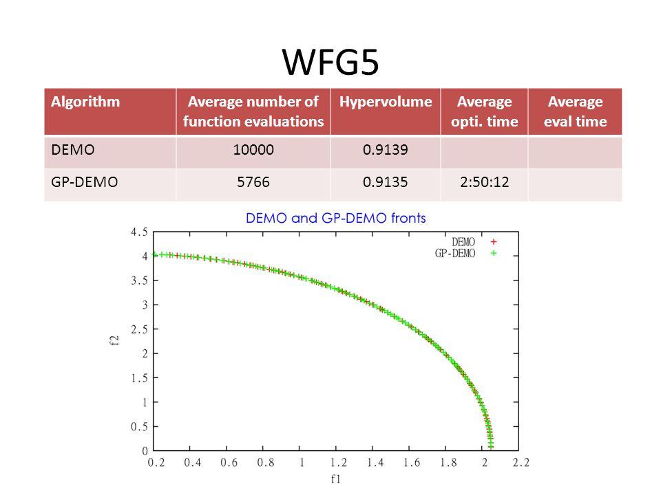 WFG5 AlgorithmAverage number of function evaluations HypervolumeAverage opti.