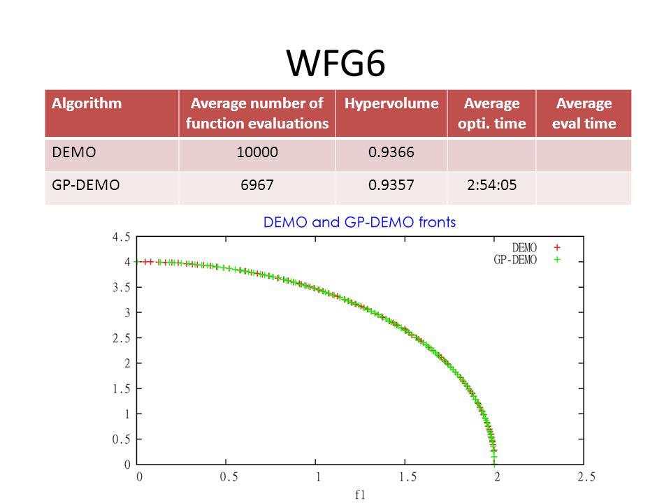 WFG6 AlgorithmAverage number of function evaluations HypervolumeAverage opti.