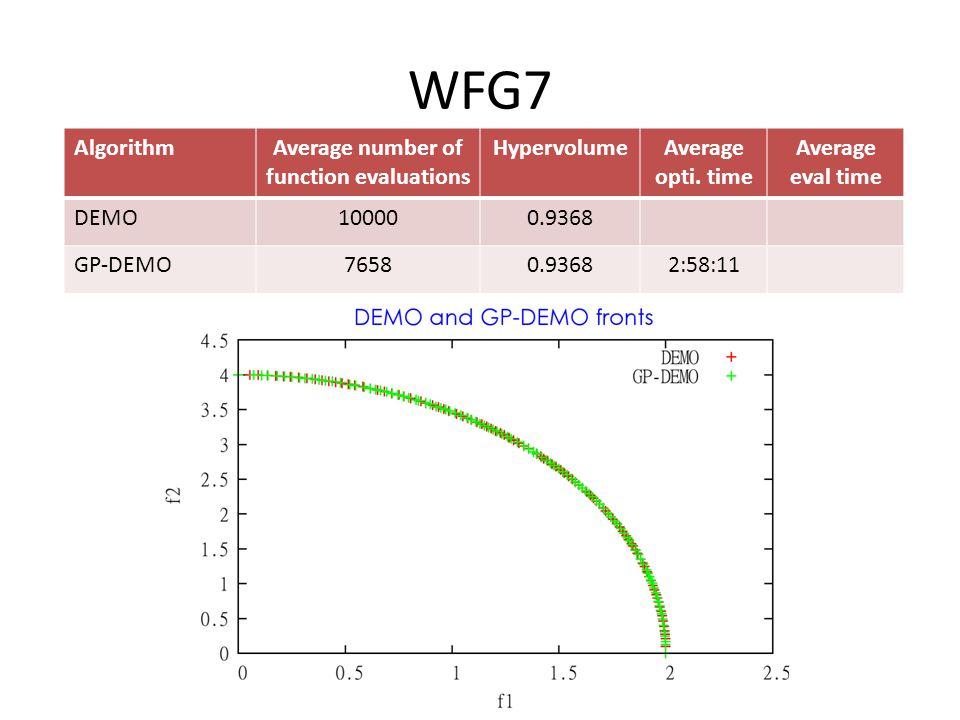 WFG7 AlgorithmAverage number of function evaluations HypervolumeAverage opti.