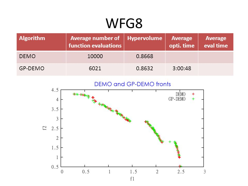WFG8 AlgorithmAverage number of function evaluations HypervolumeAverage opti.