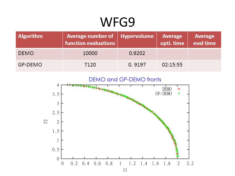 WFG9 AlgorithmAverage number of function evaluations HypervolumeAverage opti.