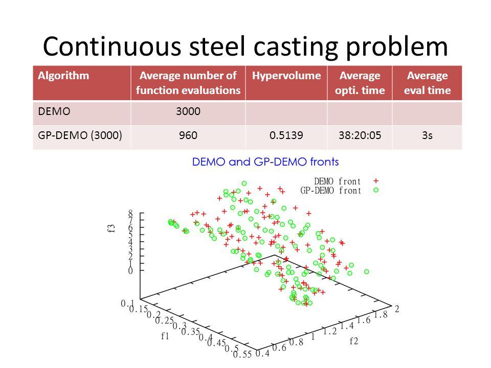 Continuous steel casting problem AlgorithmAverage number of function evaluations HypervolumeAverage opti.