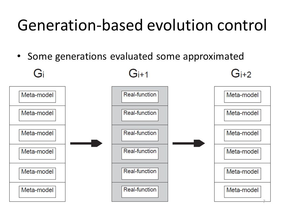 Generation-based evolution control Some generations evaluated some approximated 7