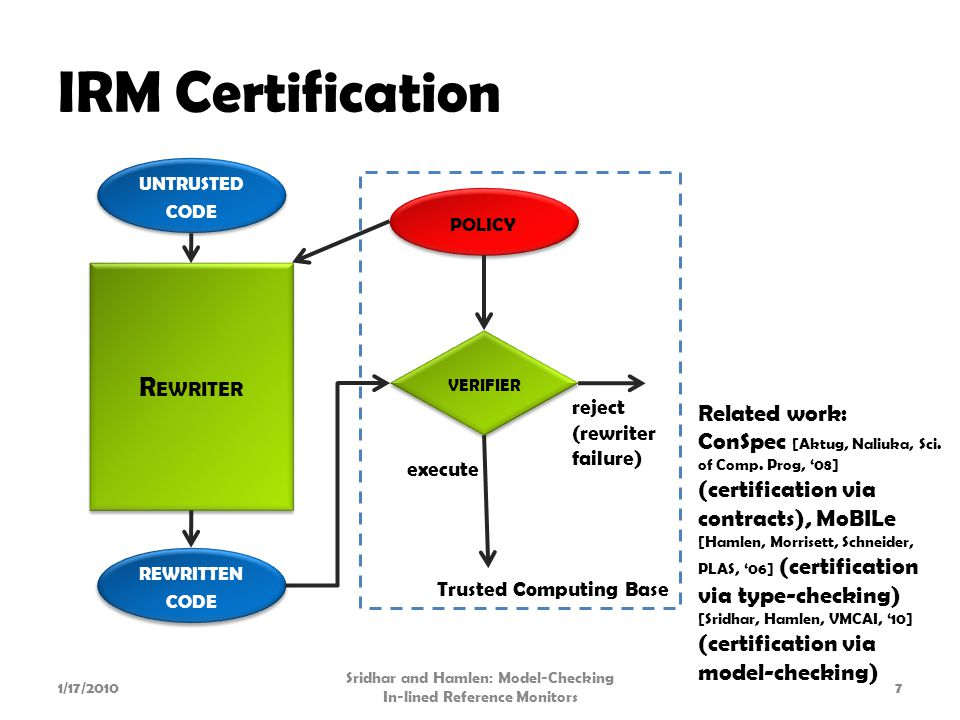 IRM Certification 1/17/2010 Sridhar and Hamlen: Model-Checking In-lined Reference Monitors 7 R EWRITER UNTRUSTED CODE POLICY VERIFIER reject (rewriter failure) execute REWRITTEN CODE Related work: ConSpec [Aktug, Naliuka, Sci.