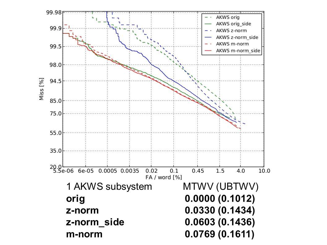 Calibration 1 AKWS subsystem MTWV (UBTWV) orig 0.0000 (0.1012) z-norm 0.0330 (0.1434) z-norm_side 0.0603 (0.1436) m-norm 0.0769 (0.1611)