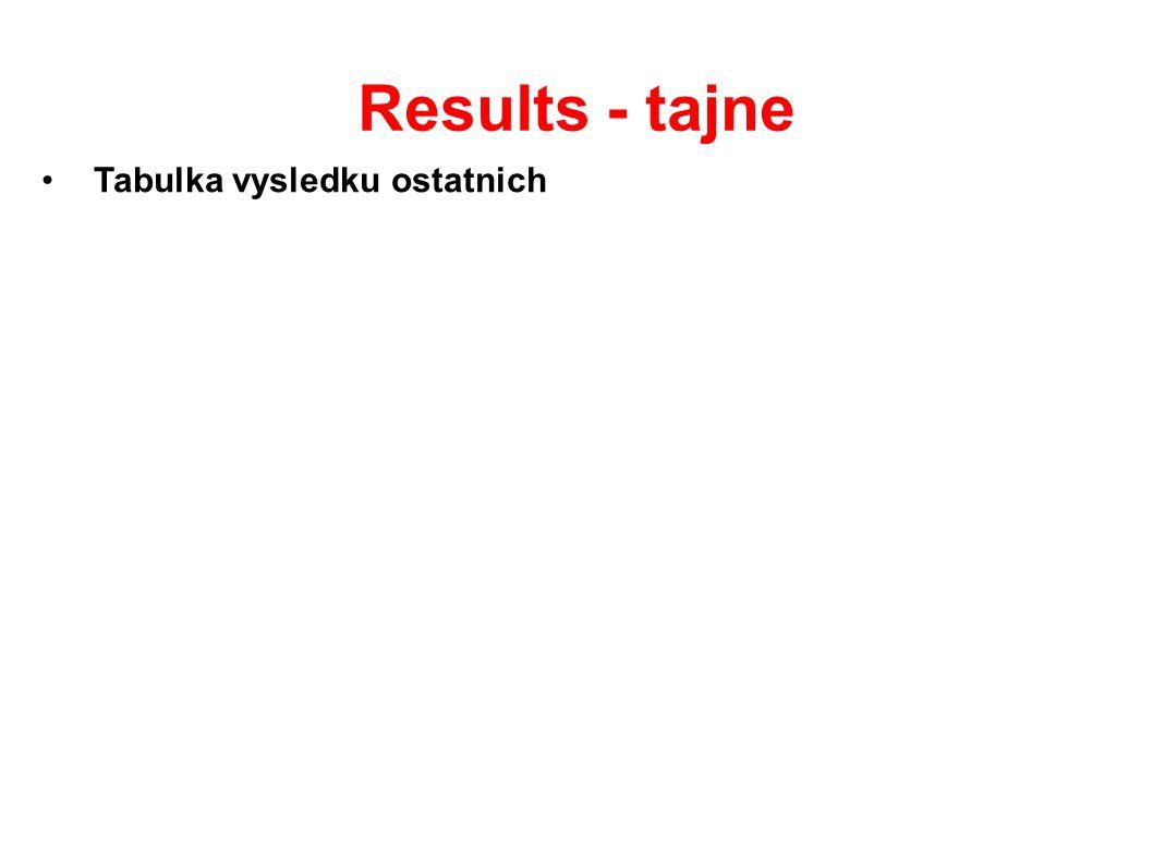 Results - tajne Tabulka vysledku ostatnich