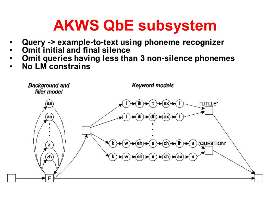 DTW QbE subsystem Segmental DTW (query can start in any frame of utterance) Log dot product over phoneme state posteriors Path cost: 1, 1, 1 On-line normalizing of the path While filling a cell in a distant matrix, the value already considers the length of the previous path We add VAD as late submission -> really huge impact Initial and final silence frames were removed from examples
