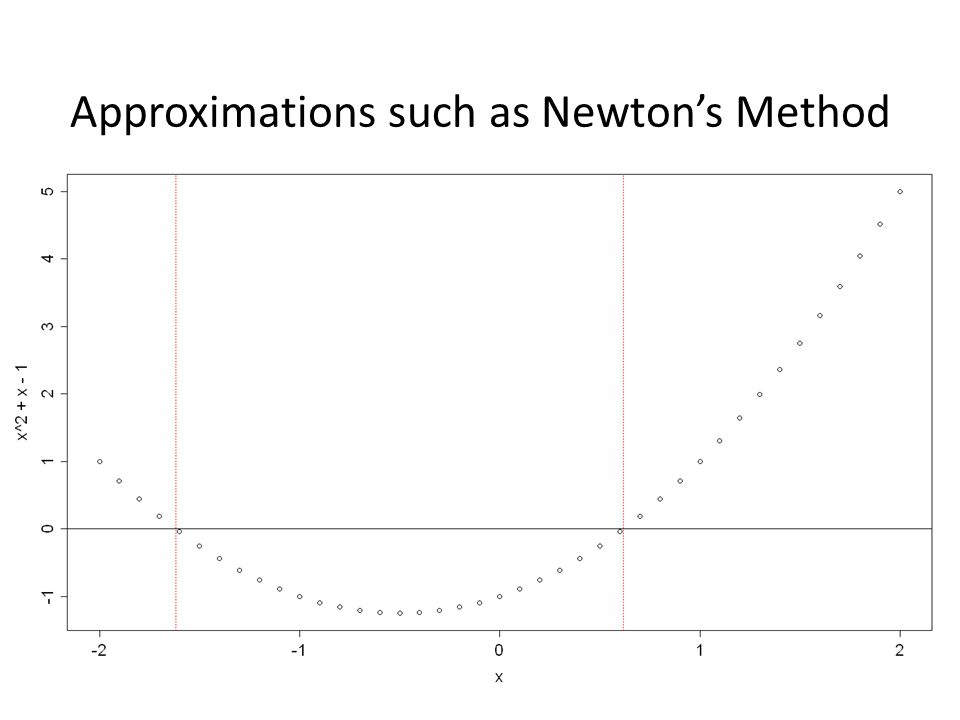 Approximations such as Newton's Method