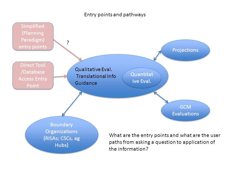 Quantitat ive Eval. Qualitative Eval. Translational Info Guidance GCM Evaluations Projections Boundary Organizations (RISAs; CSCs, ag Hubs) Direct Too