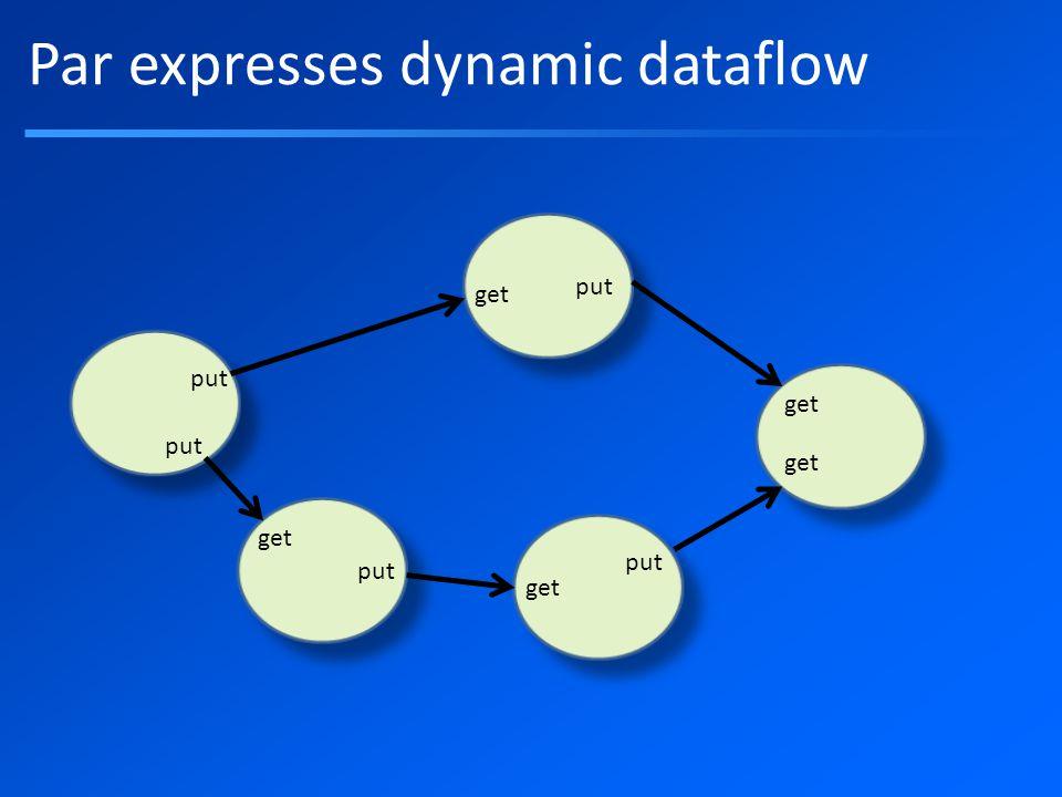 Par expresses dynamic dataflow put get