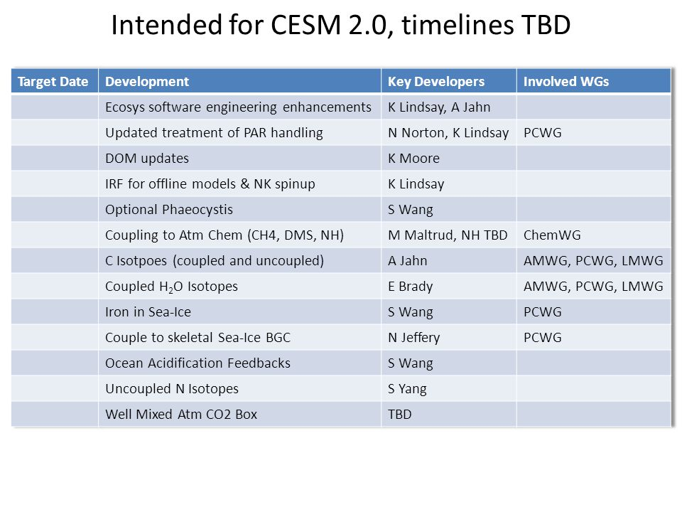 Intended for CESM 2.0, timelines TBD