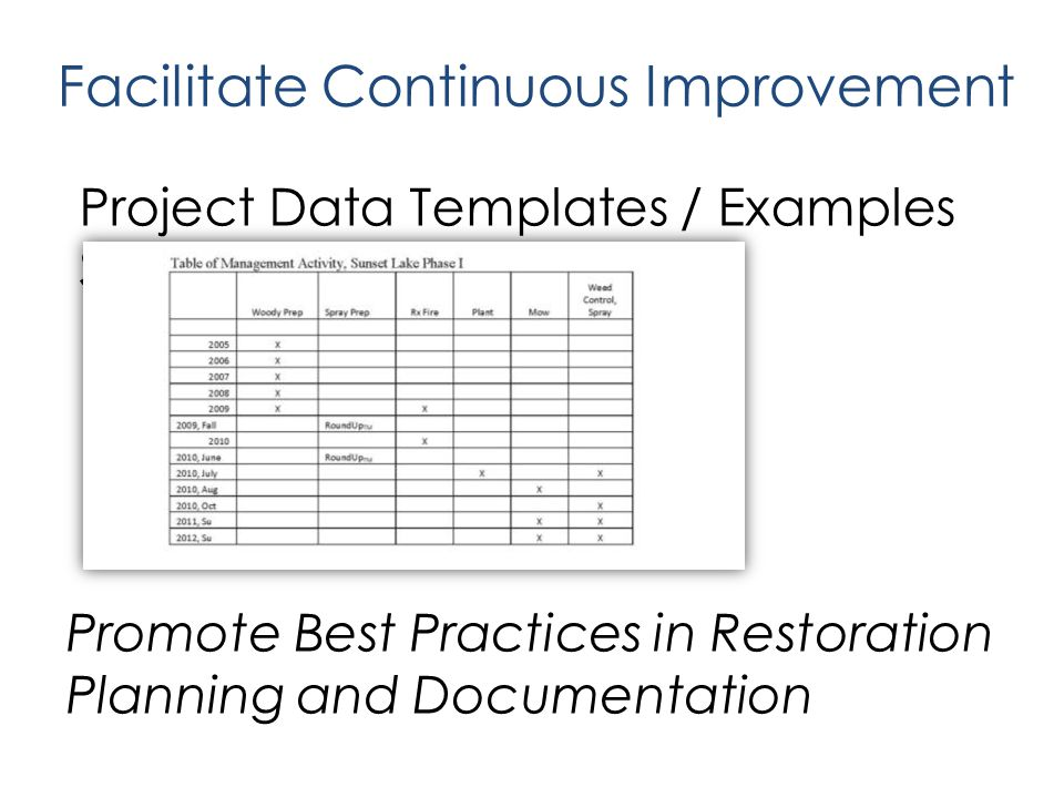 Facilitate Continuous Improvement Promote Best Practices in Restoration Planning and Documentation Project Data Templates / Examples Simple, Concise, USABLE